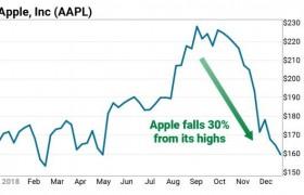 追根溯源:市值缩水4300亿美元的苹果究竟输在了哪里?