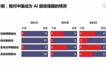 李开复预测未来20年AI将深刻影响五大产业