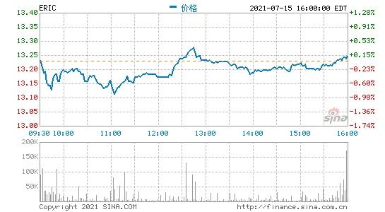 爱立信第二季度营收同比下滑1%中国市场表现欠佳