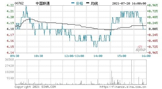 中国联通5G套餐用户6月净增数723.6万户