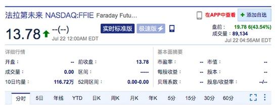 法拉第未来美股盘前涨超40%今日登陆纳斯达克